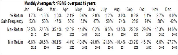 Monthly Seasonal First Bancshares, Inc. (NASD:FBMS)