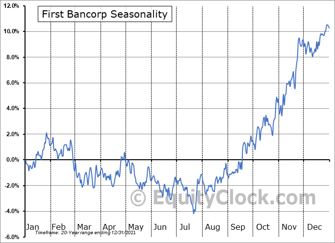 First Bancorp (NASD:FBNC) Seasonal Chart