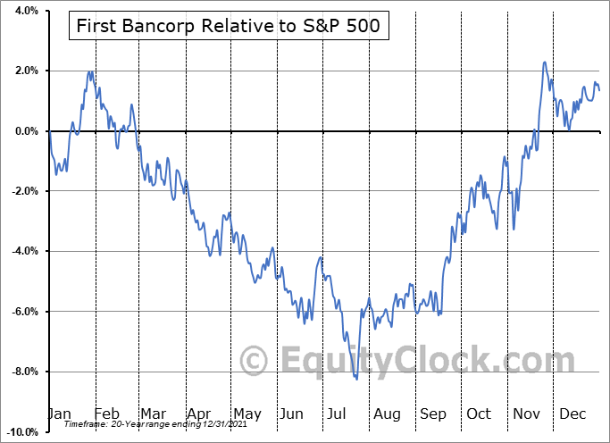 FBNC Relative to the S&P 500
