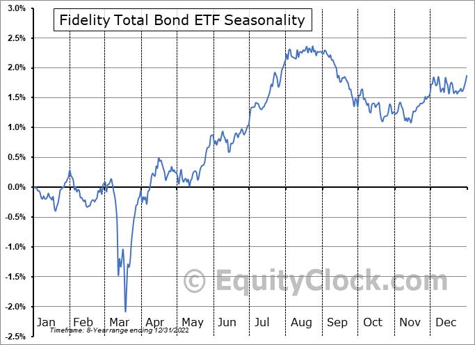 Fidelity Total Bond ETF (AMEX:FBND) Seasonality