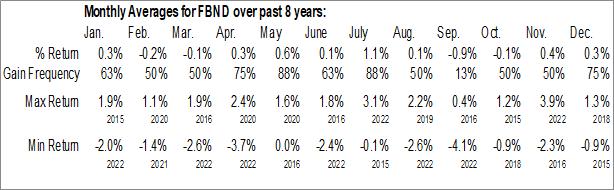 Monthly Seasonal Fidelity Total Bond ETF (AMEX:FBND)