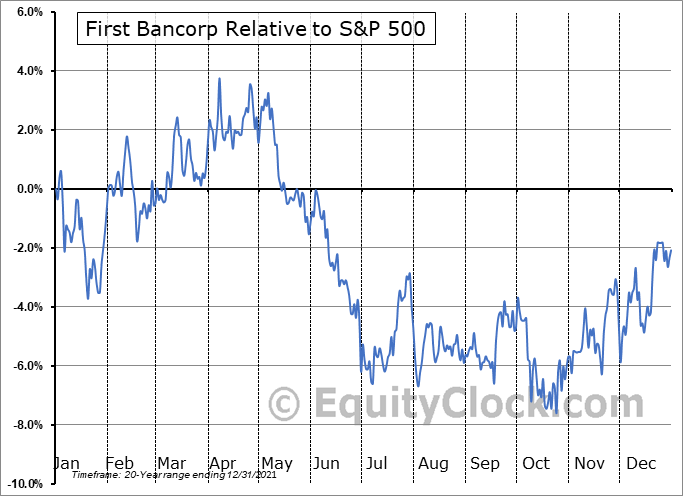 FBP Relative to the S&P 500