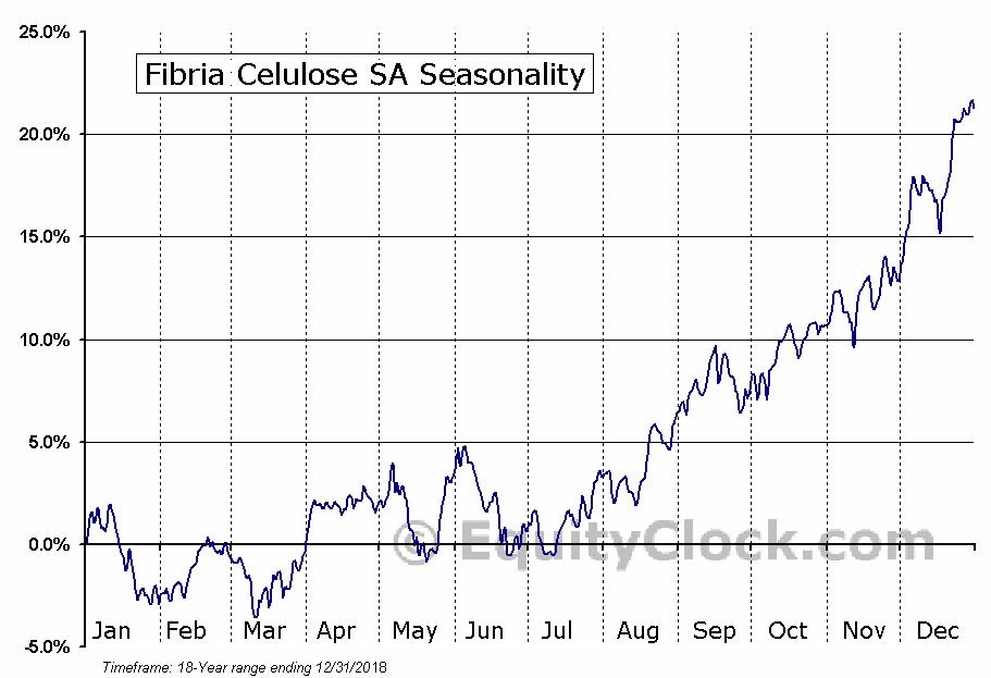 Fibria Celulose SA (NYSE:FBR) Seasonal Chart