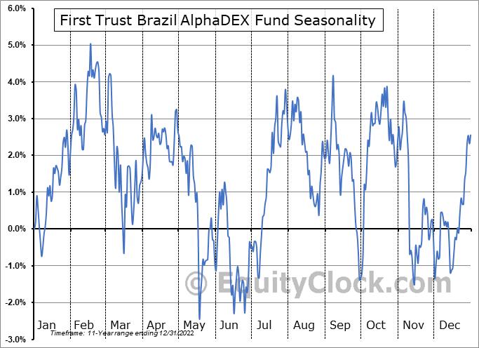 First Trust Brazil AlphaDEX Fund (NASD:FBZ) Seasonality