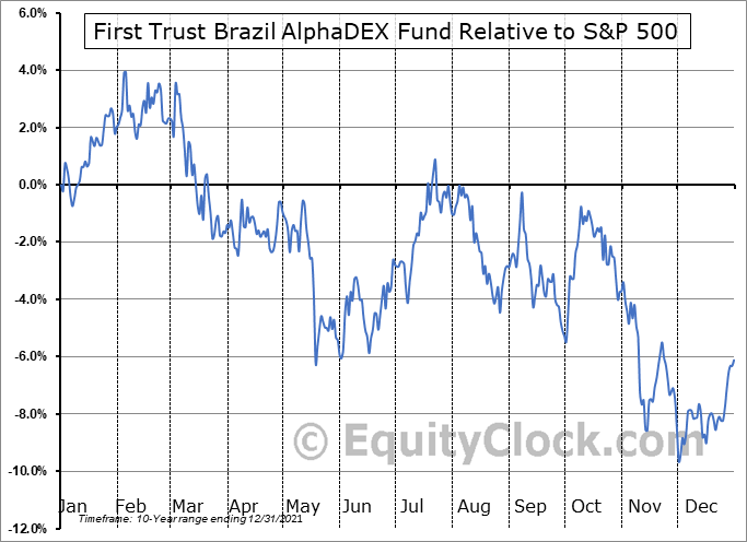 FBZ Relative to the S&P 500