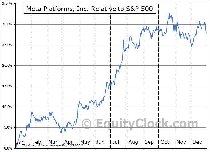 FB Relative to the S&P 500