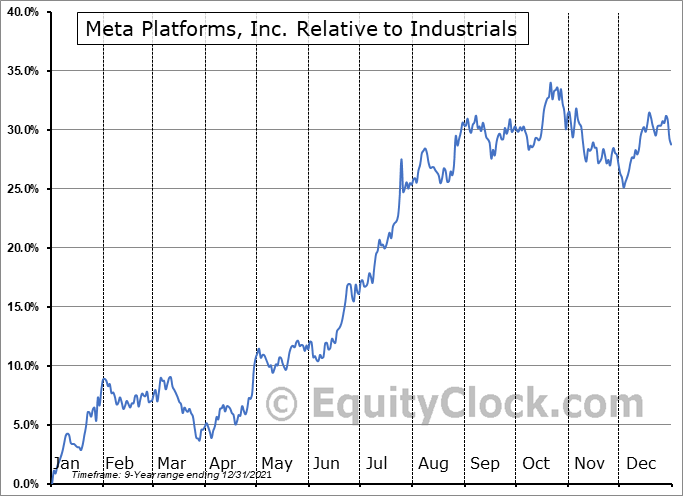 FB Relative to the Sector