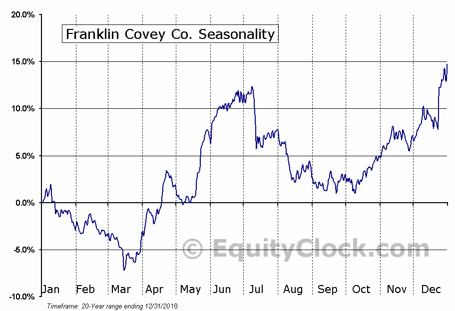 Franklin Covey Co. (NYSE:FC) Seasonal Chart