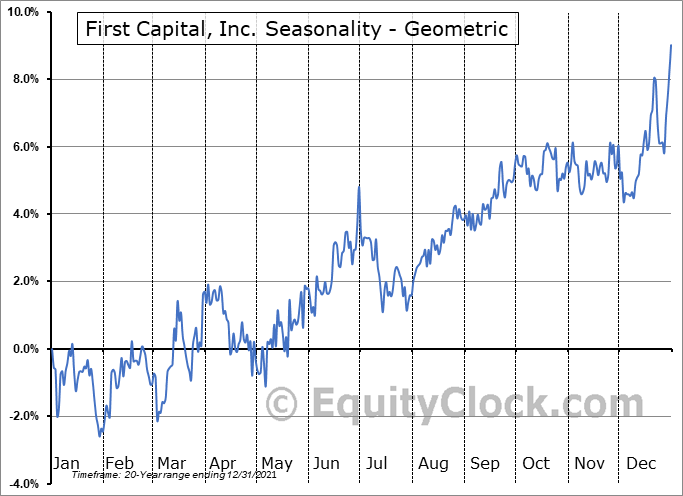 First Capital, Inc. (NASD:FCAP) Seasonality
