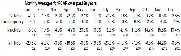 Monthly Seasonal First Capital, Inc. (NASD:FCAP)