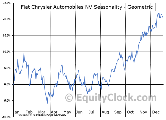 Fiat Chrysler Automobiles NV (NYSE:FCAU) Seasonality