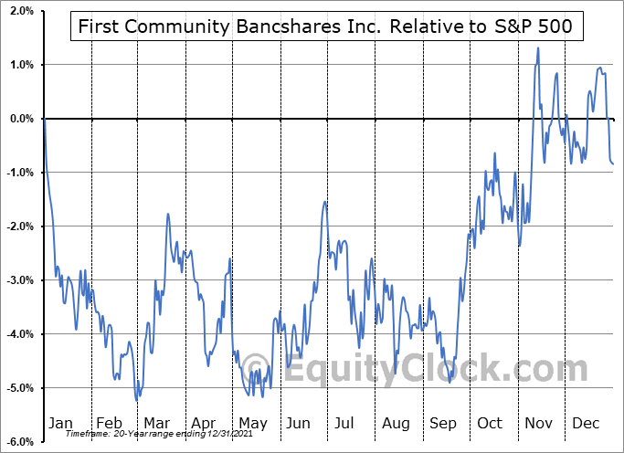 FCBC Relative to the S&P 500