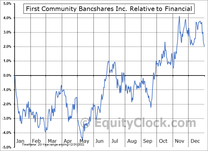 FCBC Relative to the Sector