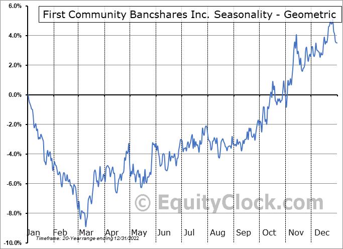 First Community Bancshares Inc. (NASD:FCBC) Seasonality