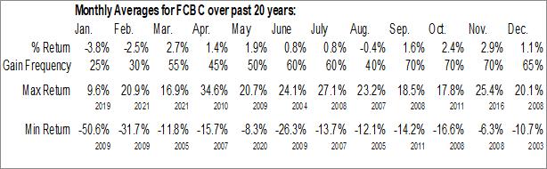 Monthly Seasonal First Community Bancshares Inc. (NASD:FCBC)