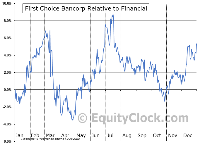 FCBP Relative to the Sector