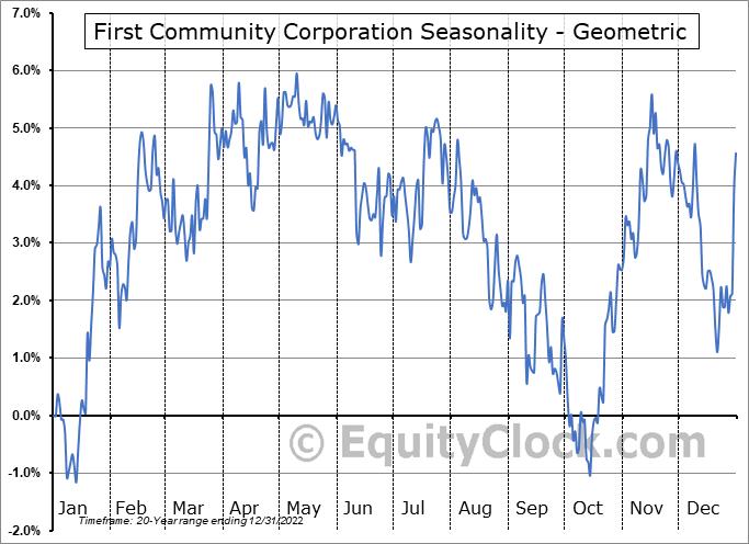 First Community Corporation (Sc) (NASD:FCCO) Seasonality