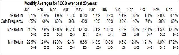 Monthly Seasonal First Community Corporation (Sc) (NASD:FCCO)