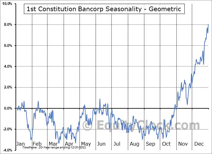 1st Constitution Bancorp (NASD:FCCY) Seasonality