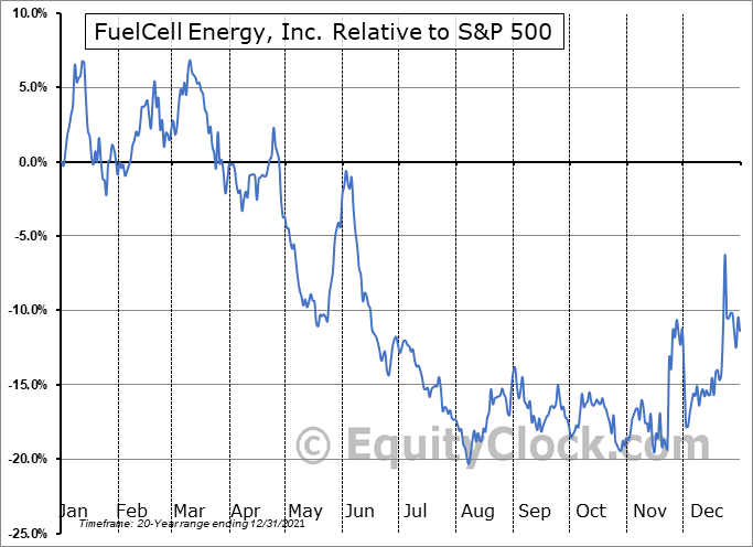 FCEL Relative to the S&P 500