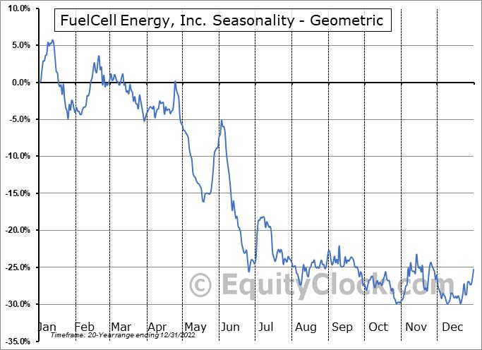 FuelCell Energy, Inc. (NASD:FCEL) Seasonality