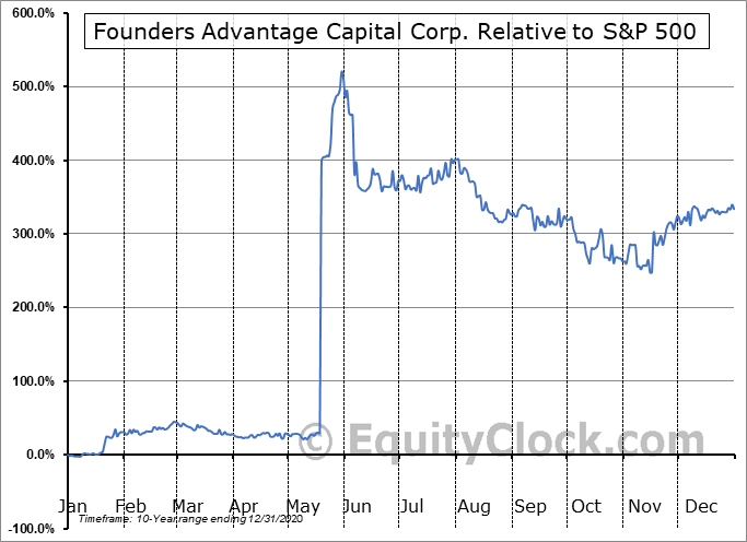 FCF.V Relative to the S&P 500