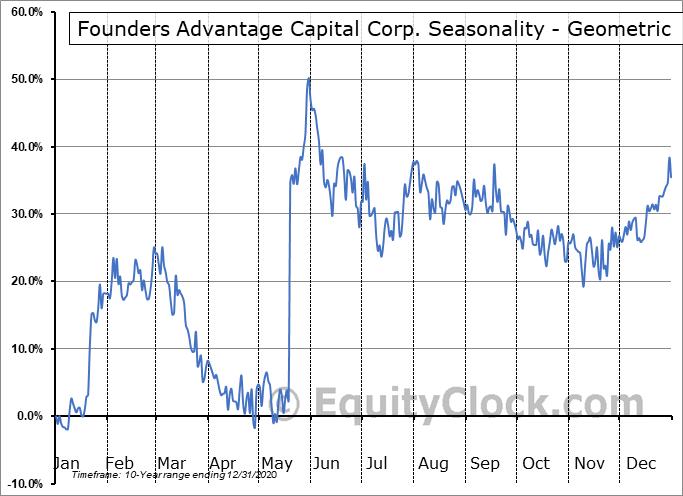 Founders Advantage Capital Corp. (TSXV:FCF.V) Seasonality