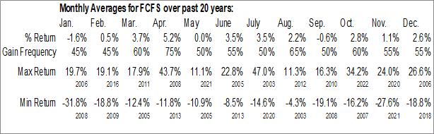 Monthly Seasonal First Cash (NASD:FCFS)