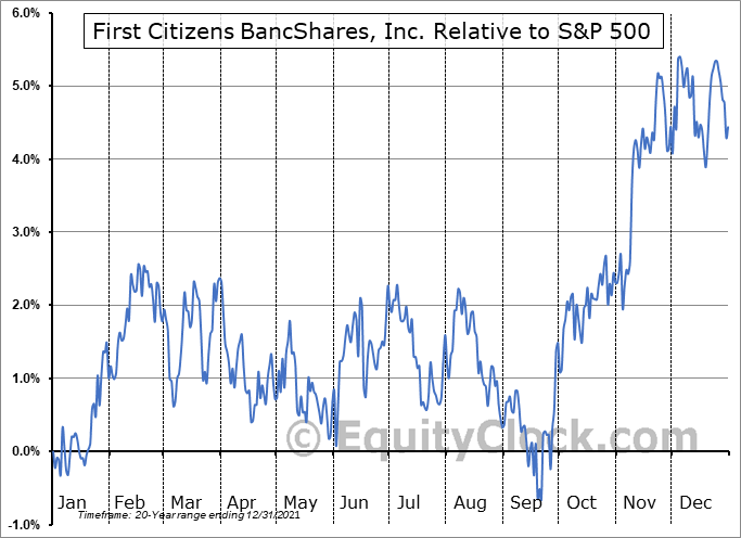 FCNCA Relative to the S&P 500
