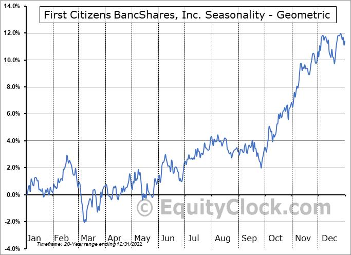 First Citizens BancShares, Inc. (NASD:FCNCA) Seasonality