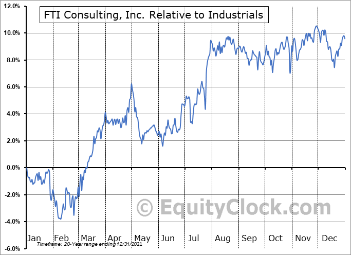 FCN Relative to the Sector