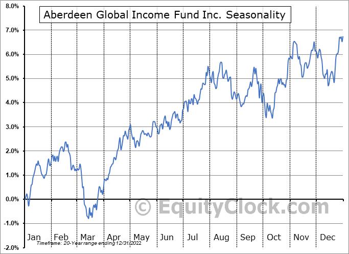 Aberdeen Global Income Fund Inc. (AMEX:FCO) Seasonality