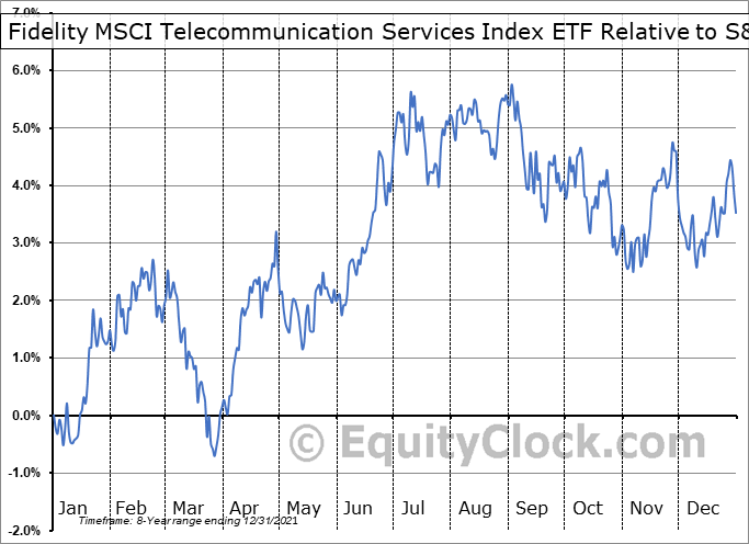 FCOM Relative to the S&P 500