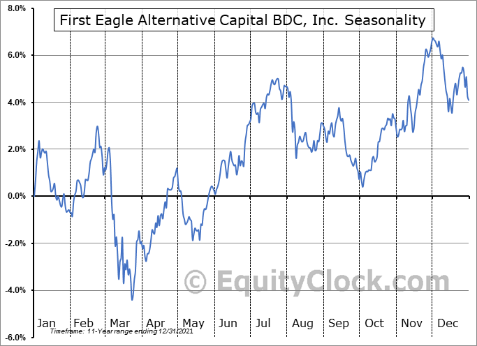 First Eagle Alternative Capital BDC, Inc. (NASD:FCRD) Seasonality