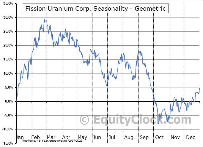 Fission Uranium Corp. (TSE:FCU.TO) Seasonality