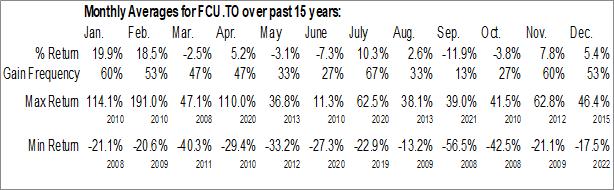 Monthly Seasonal Fission Uranium Corp. (TSE:FCU.TO)