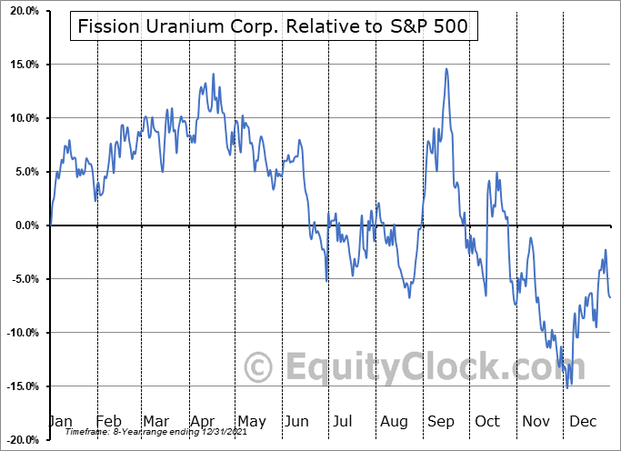FCUUF Relative to the S&P 500