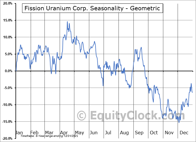 Fission Uranium Corp. (OTCMKT:FCUUF) Seasonality