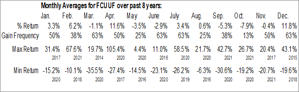 Monthly Seasonal Fission Uranium Corp. (OTCMKT:FCUUF)