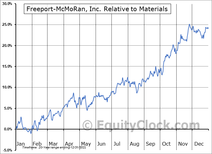 FCX Relative to the Sector