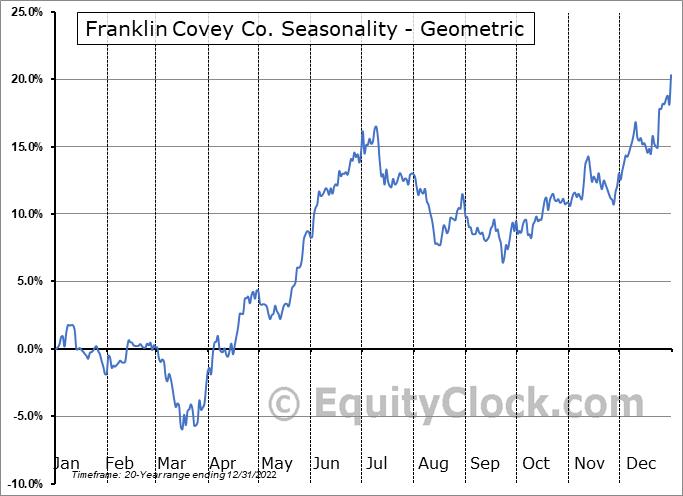 Franklin Covey Co. (NYSE:FC) Seasonality