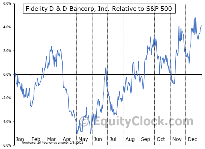 FDBC Relative to the S&P 500
