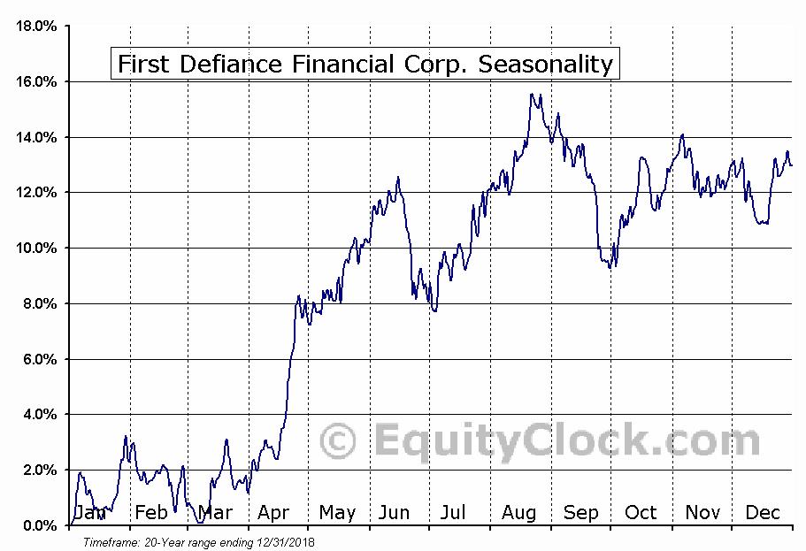 First Defiance Financial Corp. (NASD:FDEF) Seasonal Chart