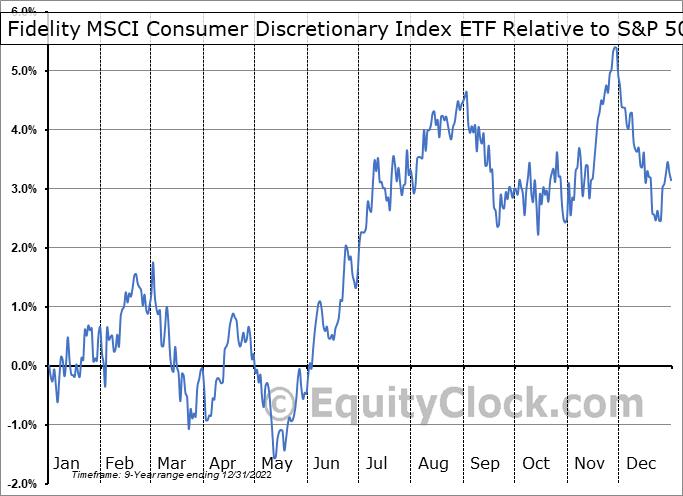 FDIS Relative to the S&P 500