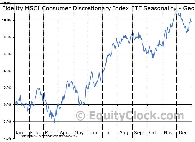Fidelity MSCI Consumer Discretionary Index ETF (AMEX:FDIS) Seasonality