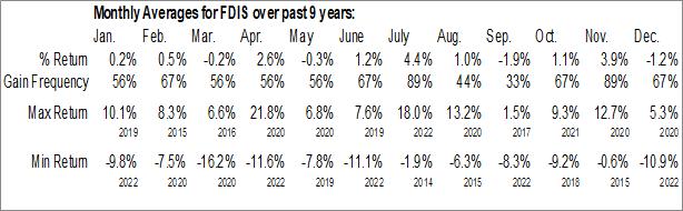 Monthly Seasonal Fidelity MSCI Consumer Discretionary Index ETF (AMEX:FDIS)