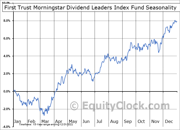 First Trust Morningstar Dividend Leaders Index Fund (NYSE:FDL) Seasonal Chart