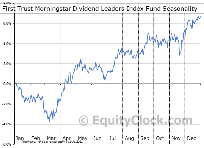 First Trust Morningstar Dividend Leaders Index Fund (NYSE:FDL) Seasonality