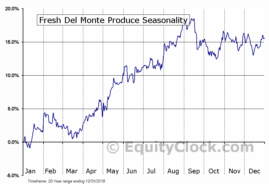 Fresh Del Monte Produce (NYSE:FDP) Seasonal Chart