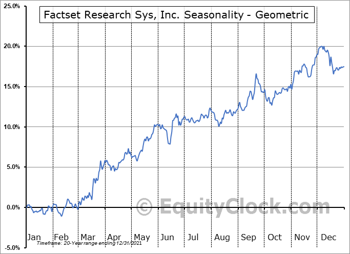 Factset Research Sys, Inc. (NYSE:FDS) Seasonality